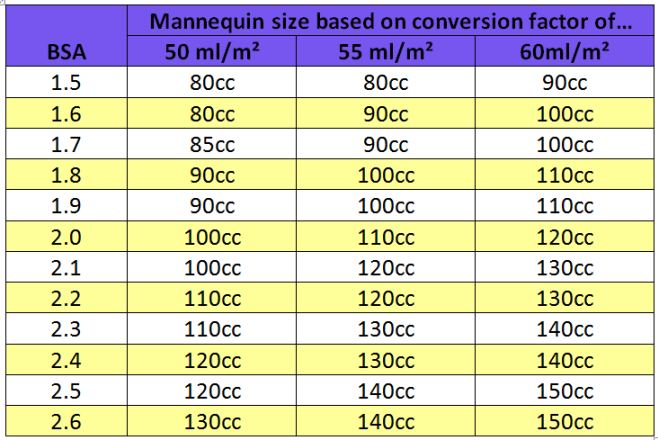 Quick Reference Chart for Mannequin size selection, SVR